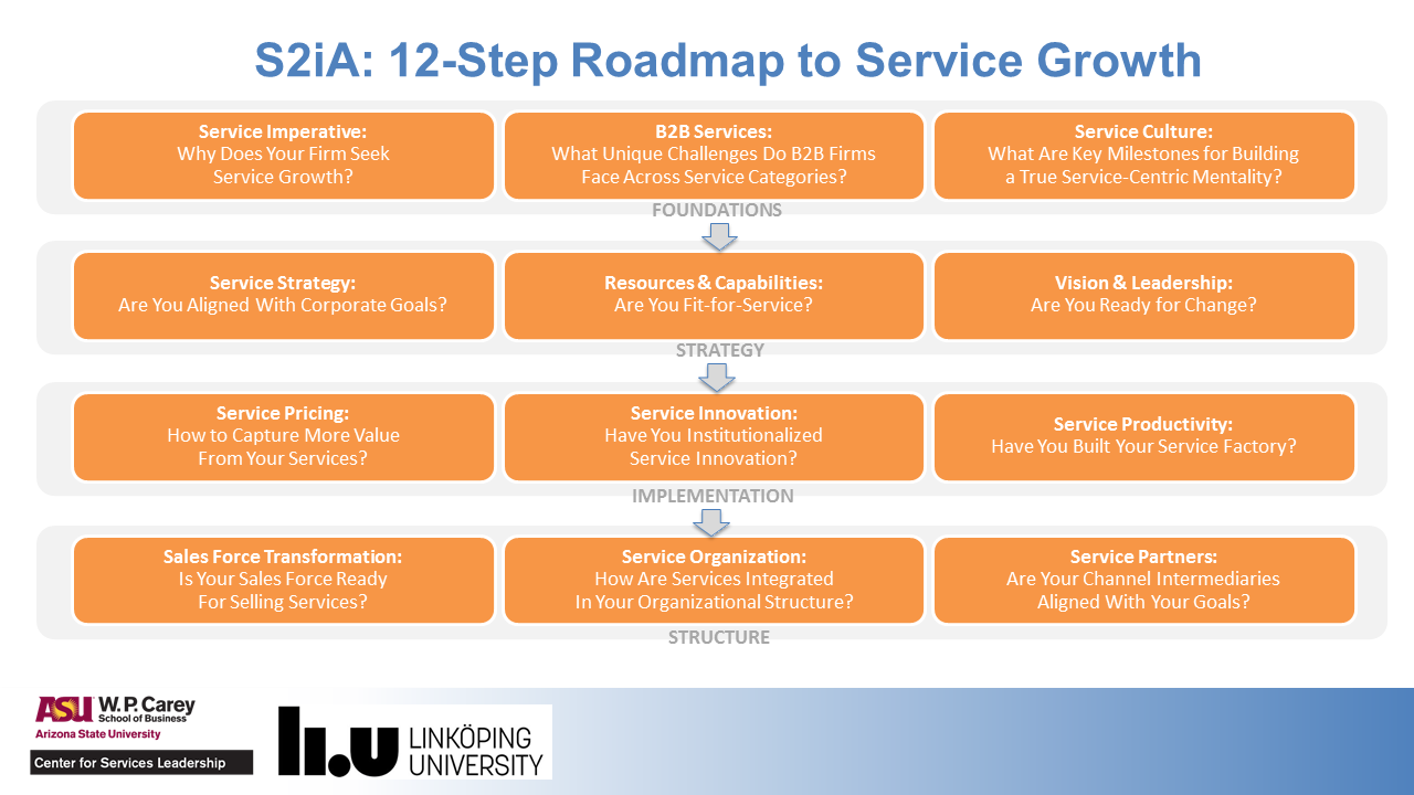 Is Your Firm On The Fastest Route To A Profitable Services - Us road map company