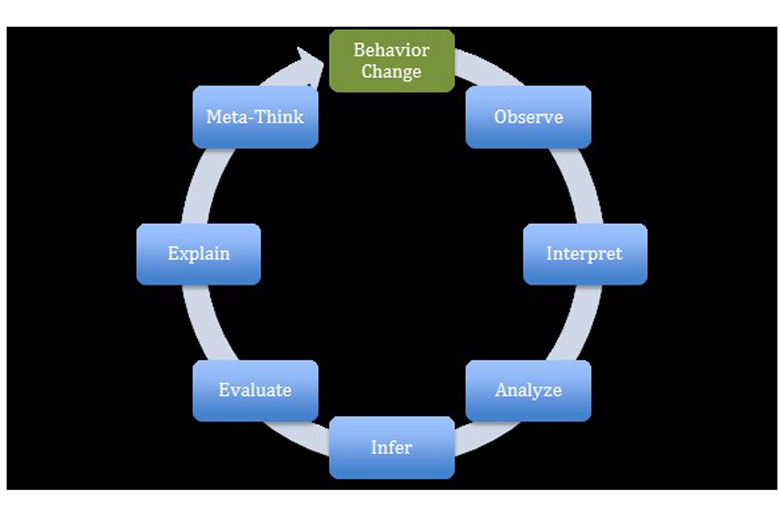 applying the critical thinking model Critical thinking 4 critical thinking: a literature review educators have long been aware of the importance of critical thinking skills as an outcome of of domain-specific knowledge in any application of critical thinking skills and abilities thus that attempted to validate their model of critical thinking, fischer et al.
